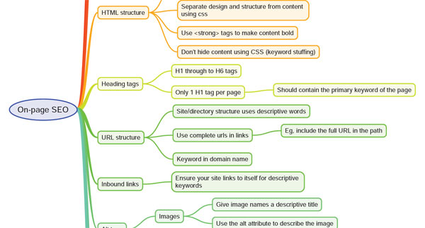 Download the On-Page SEO (Search Engine Optimization) Mindmap